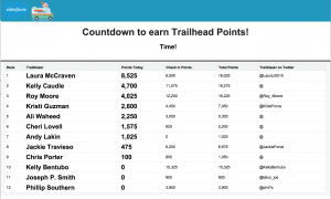 trailhead leaderboard